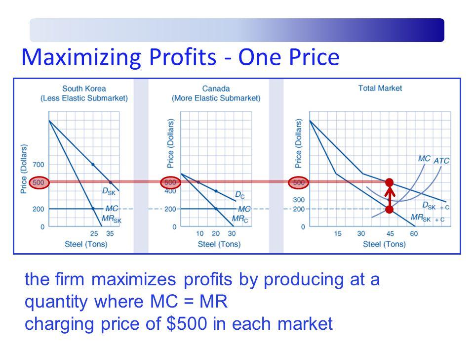 Maximizing Profits - One Price