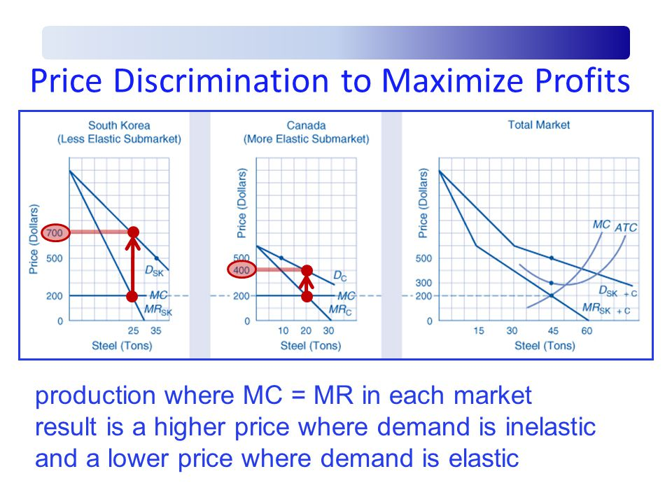 Price Discrimination to Maximize Profits