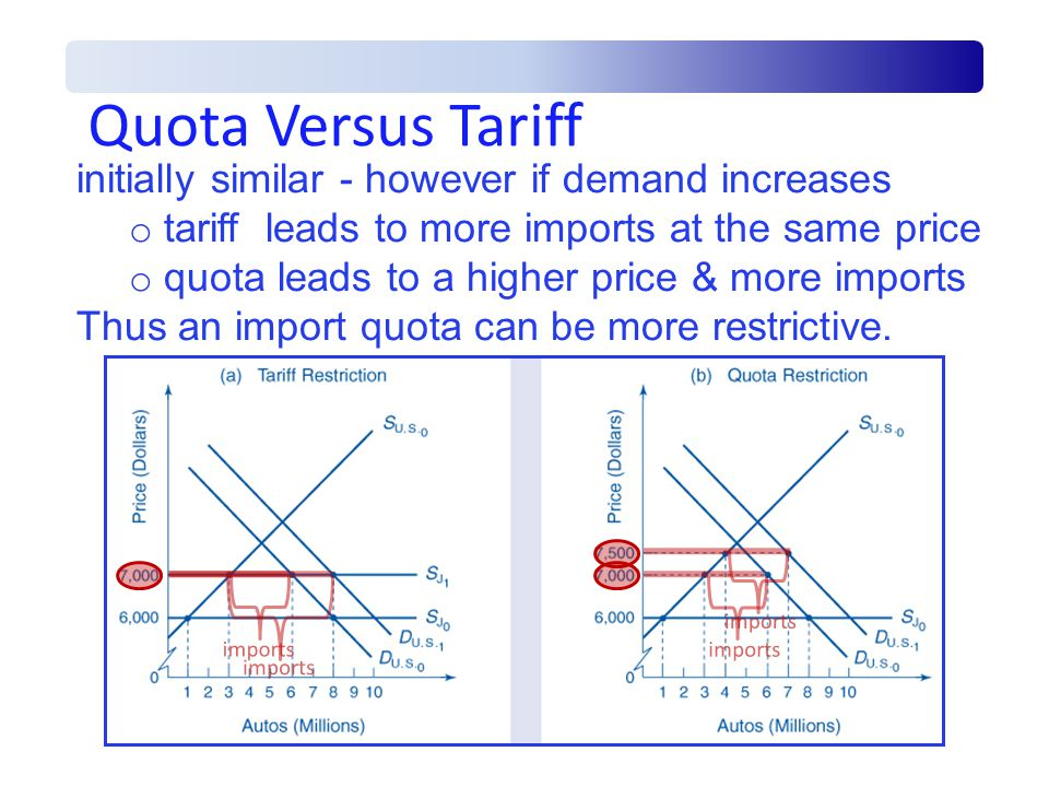 Quota Versus Tariff initially similar - however if demand increases