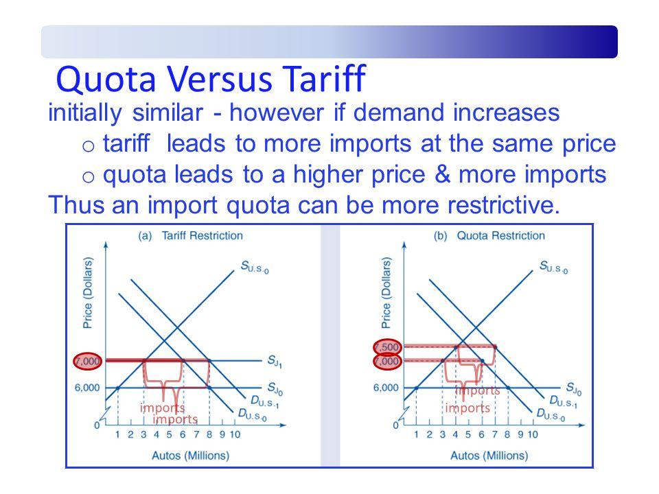 Quota Versus Tariff initially similar - however if demand increases