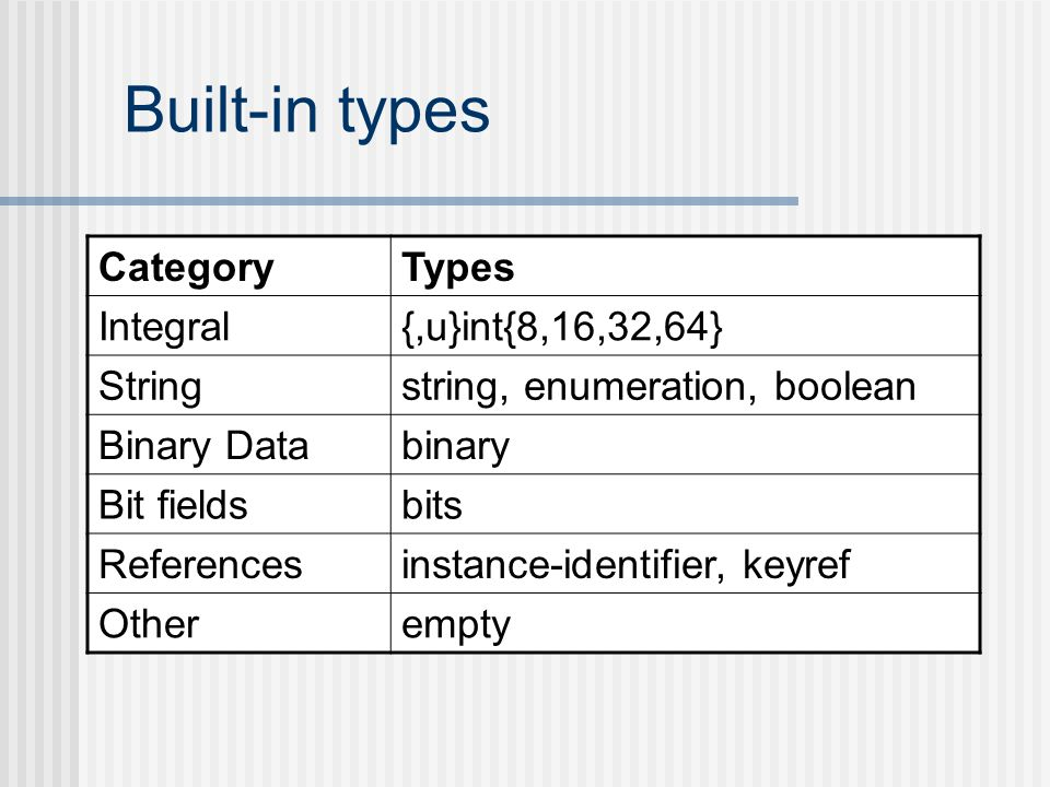 Built-in types Category Types Integral {,u}int{8,16,32,64} String