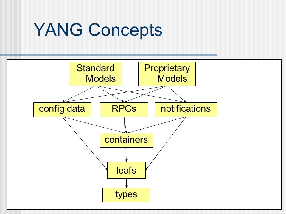 YANG Concepts Standard Models Proprietary Models config data RPCs