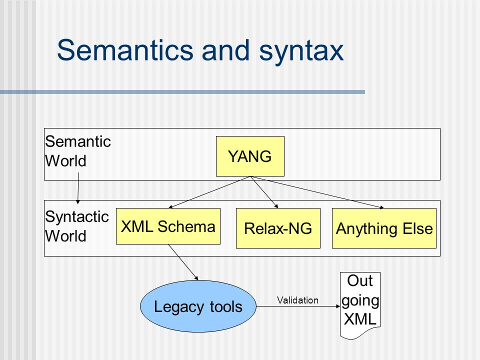 Semantics and syntax Semantic World YANG Syntactic World XML Schema
