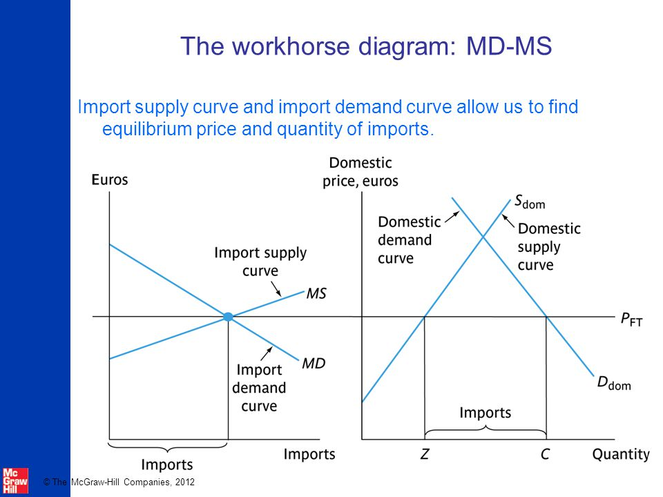 The workhorse diagram: MD-MS