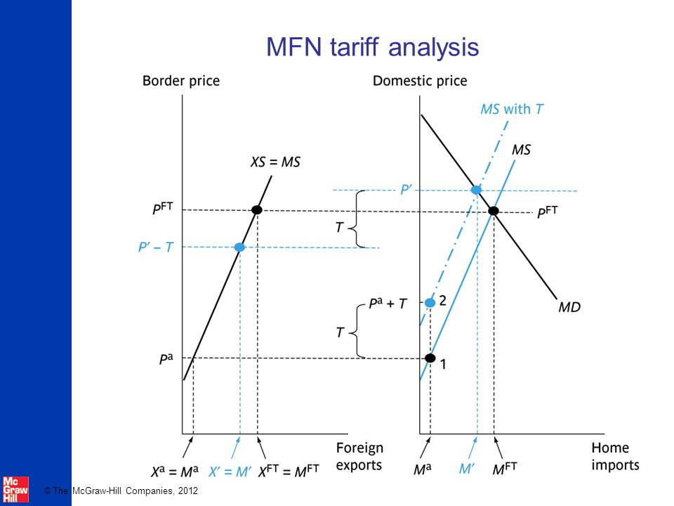 MFN tariff analysis