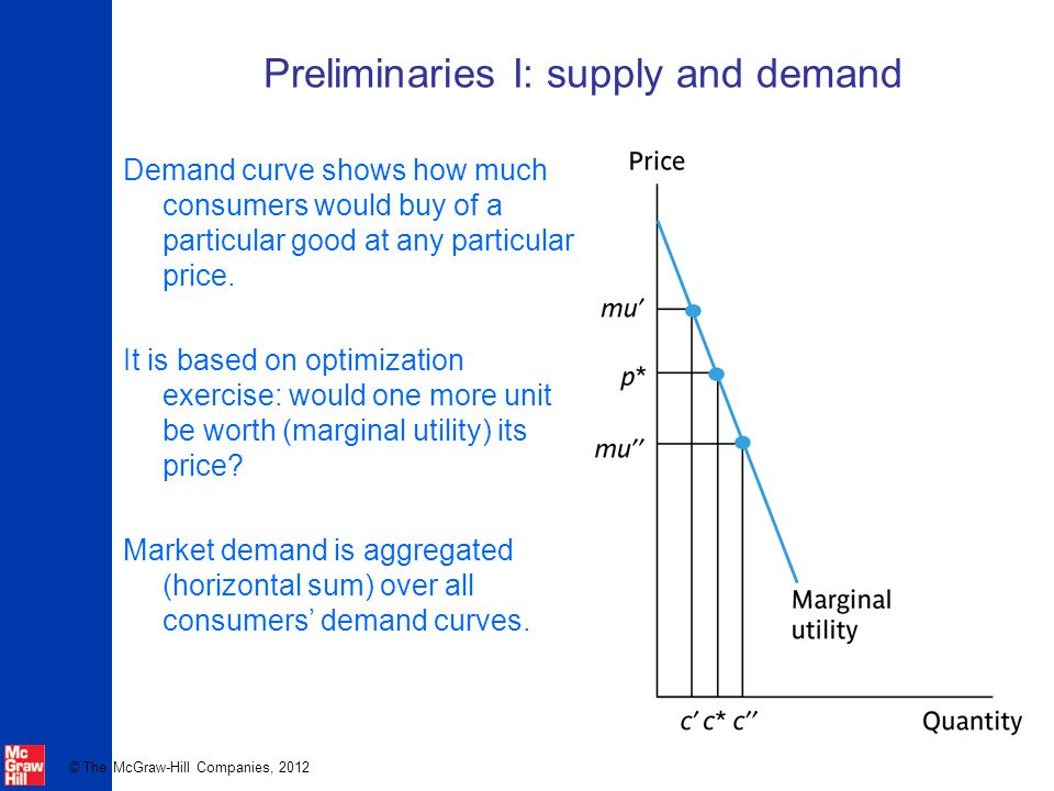 Preliminaries I: supply and demand