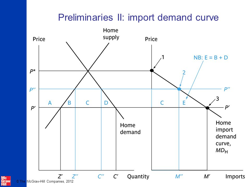 Preliminaries II: import demand curve