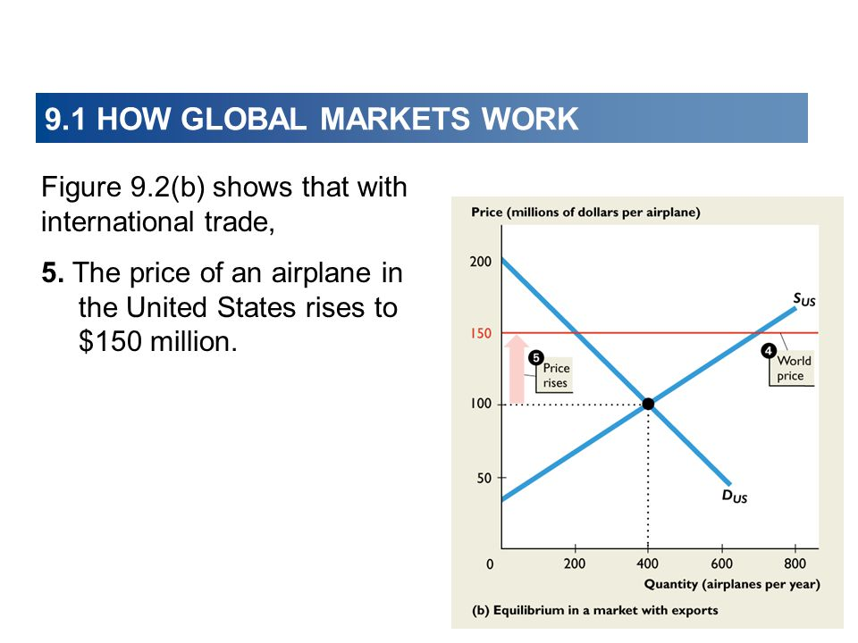 9.1 HOW GLOBAL MARKETS WORK