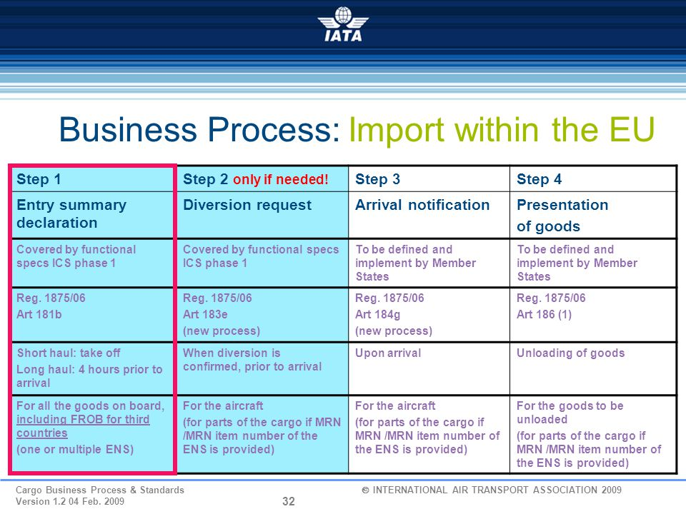 Business Process: Import within the EU