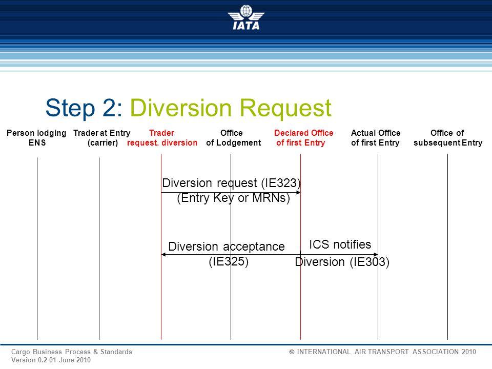 Diversion request (IE323)