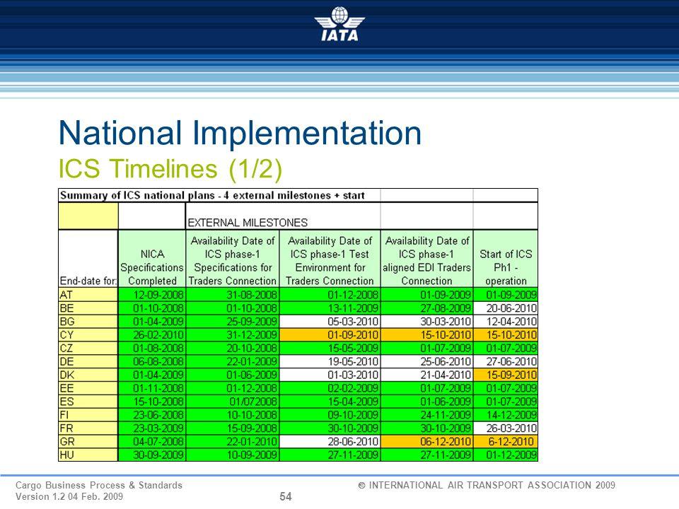 National Implementation ICS Timelines (1/2)