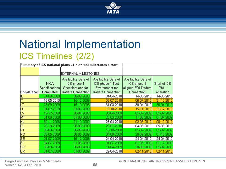 National Implementation ICS Timelines (2/2)