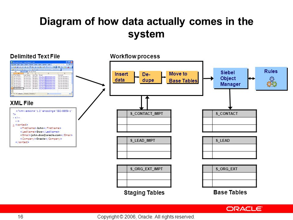 Diagram of how data actually comes in the system