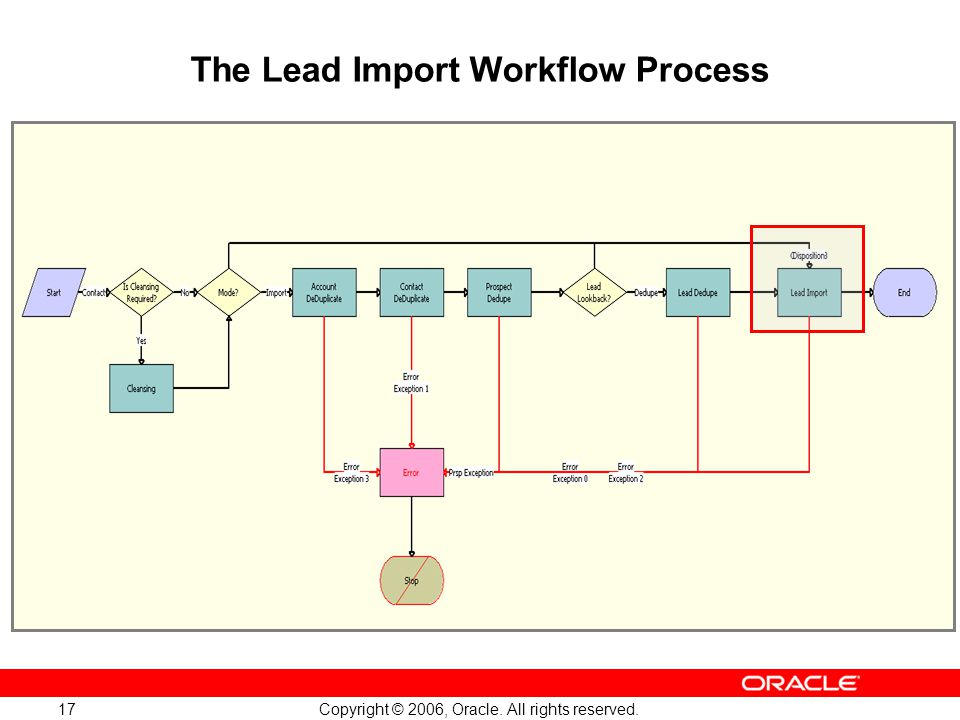 The Lead Import Workflow Process