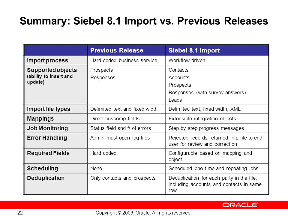 Summary: Siebel 8.1 Import vs. Previous Releases