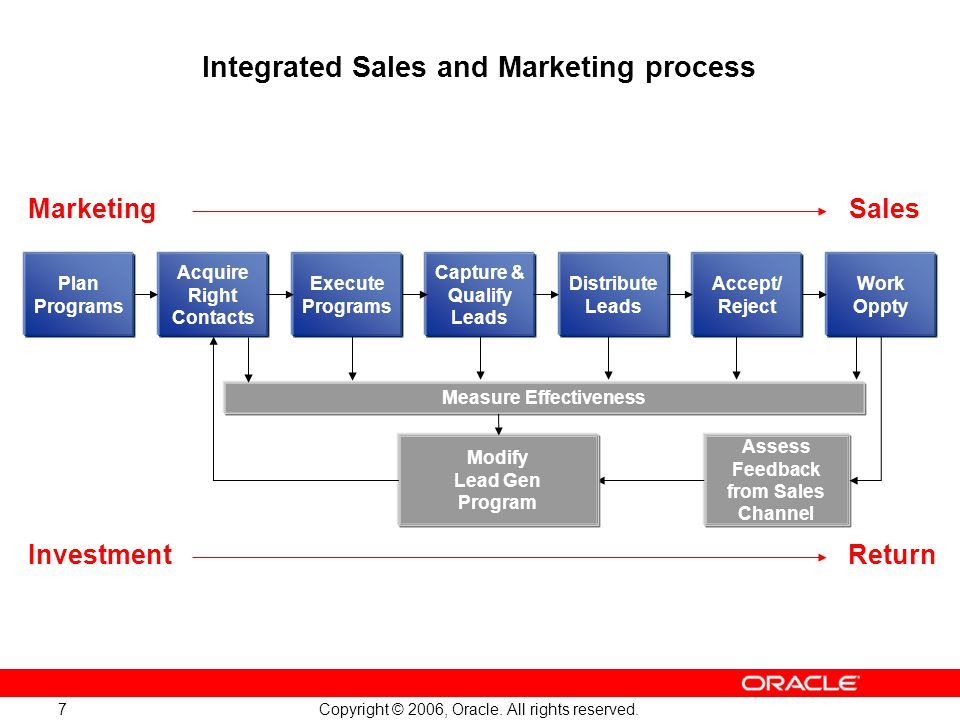 Integrated Sales and Marketing process