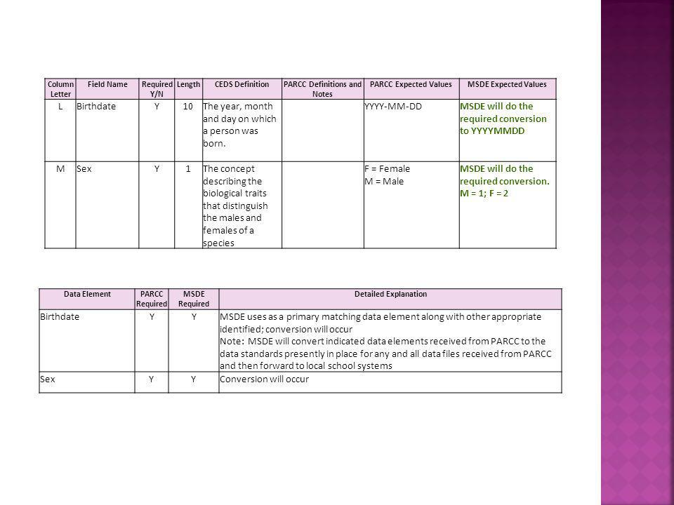 PARCC Definitions and Notes