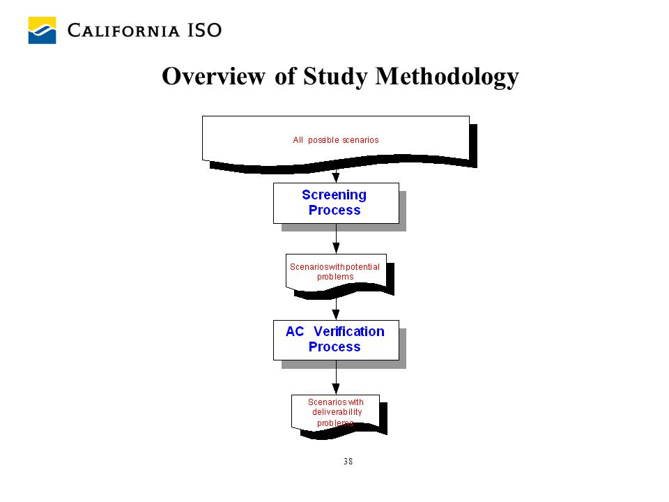 Overview of Study Methodology