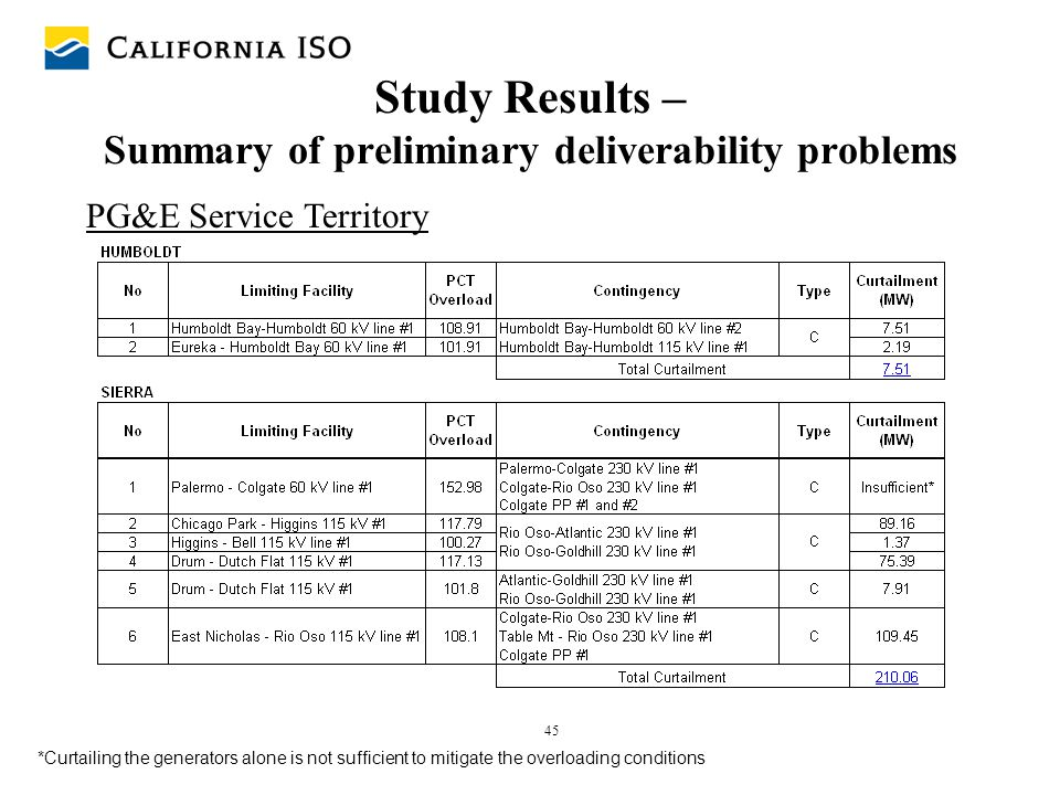 Study Results – Summary of preliminary deliverability problems
