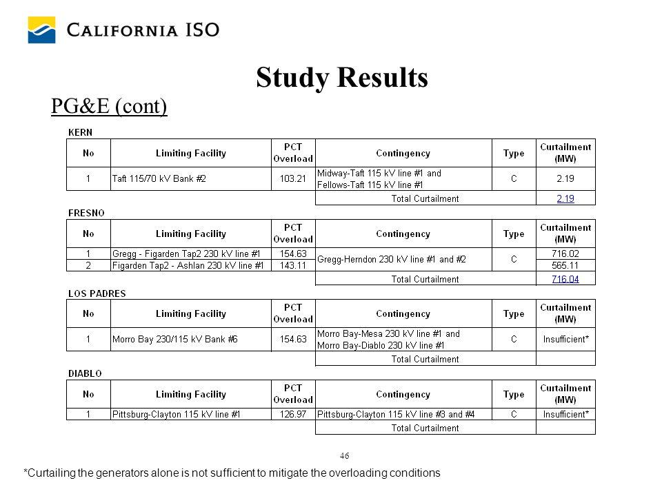 Study Results PG&E (cont)
