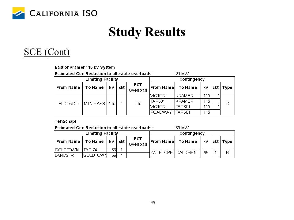 Study Results SCE (Cont)