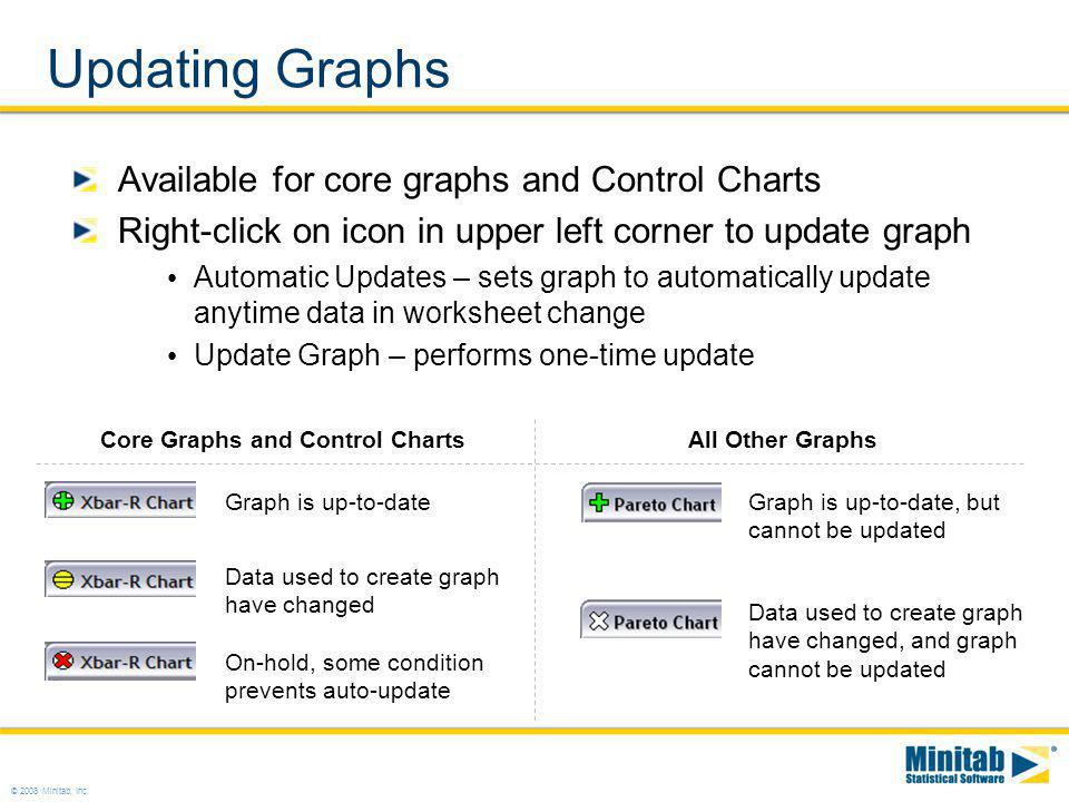 Updating Graphs Available for core graphs and Control Charts