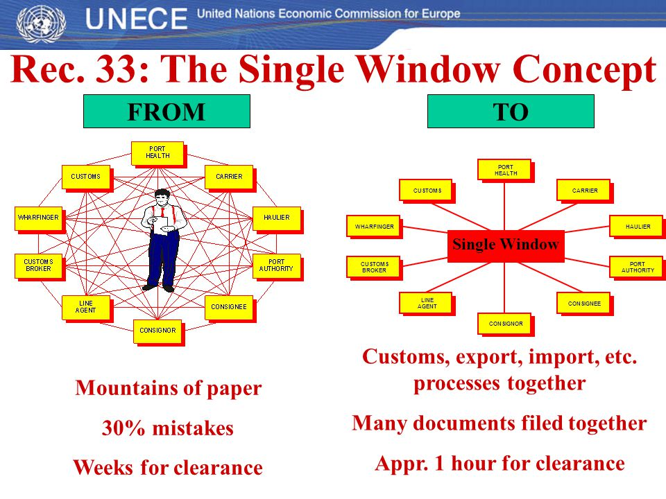 Rec. 33: The Single Window Concept