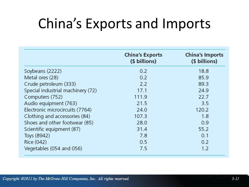 China's Exports and Imports