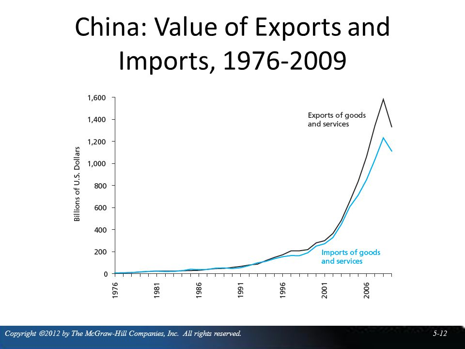 China: Value of Exports and Imports, 1976-2009