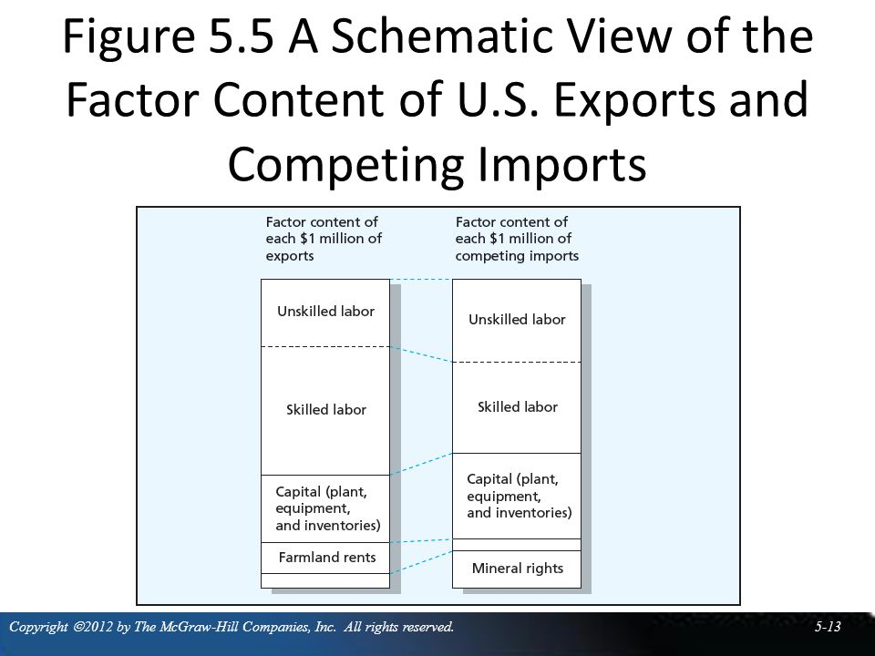 Figure 5. 5 A Schematic View of the Factor Content of U. S
