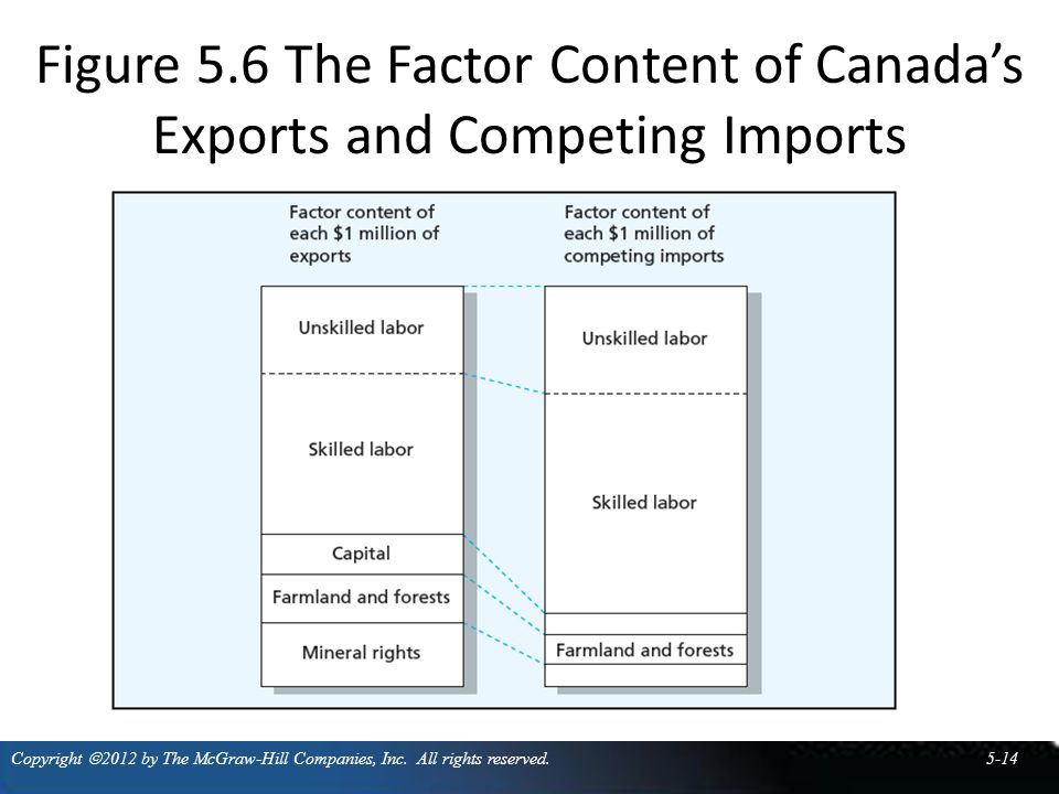 Figure 5.6 The Factor Content of Canada's Exports and Competing Imports