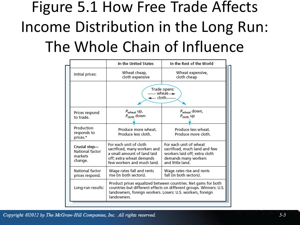 Figure 5.1 How Free Trade Affects Income Distribution in the Long Run: The Whole Chain of Influence