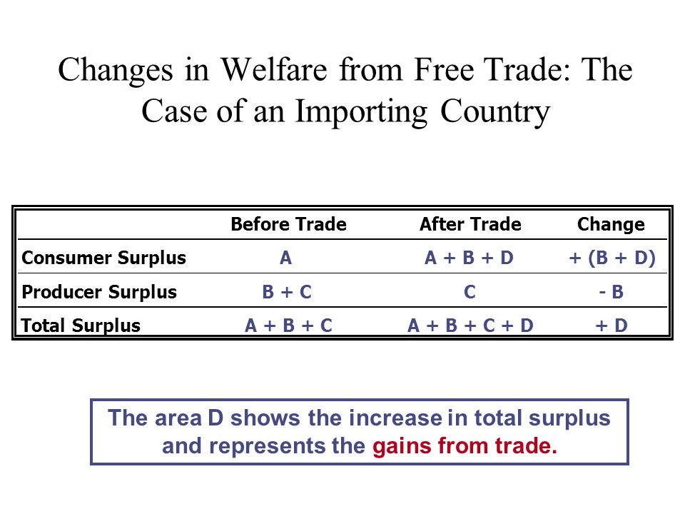 Changes in Welfare from Free Trade: The Case of an Importing Country