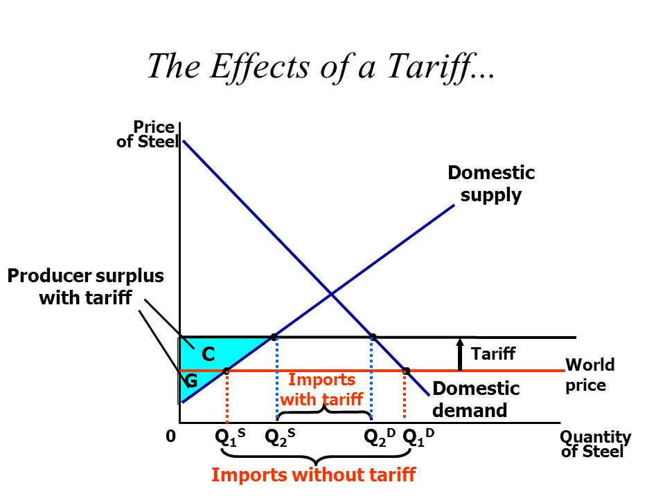 Imports without tariff