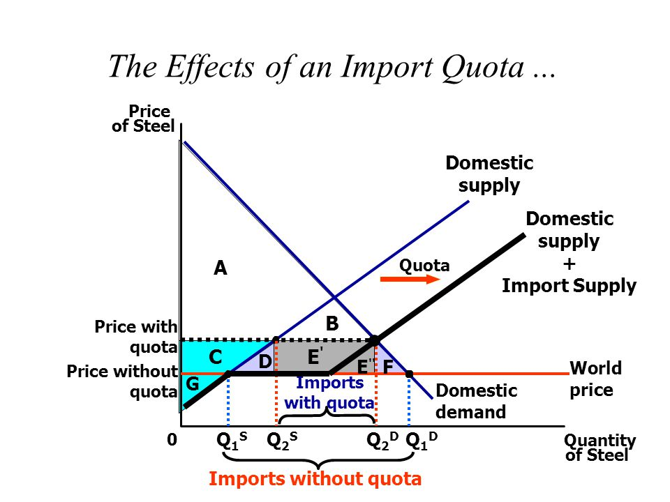 What determines whether a country imports or exports a good? - ppt ...