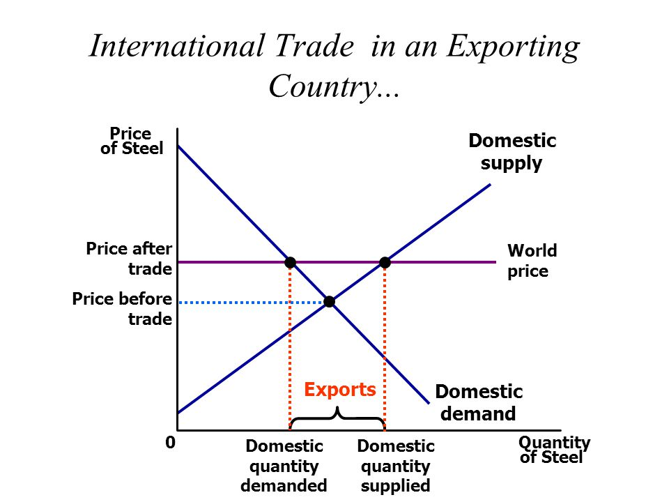 International Trade in an Exporting Country...