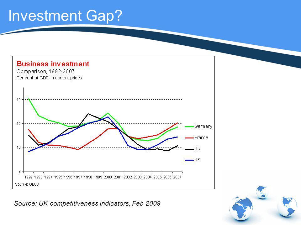 Investment Gap Source: UK competitiveness indicators, Feb 2009