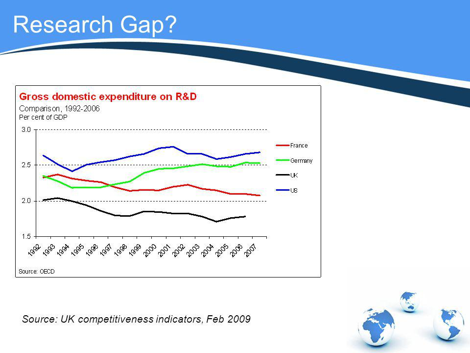 Research Gap Source: UK competitiveness indicators, Feb 2009