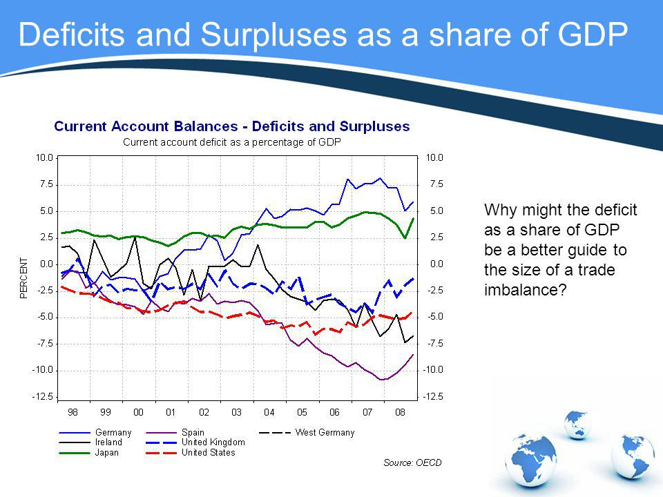 Deficits and Surpluses as a share of GDP
