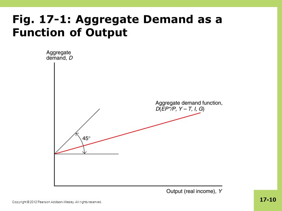 Fig. 17-1: Aggregate Demand as a Function of Output