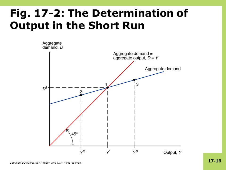 Fig. 17-2: The Determination of Output in the Short Run