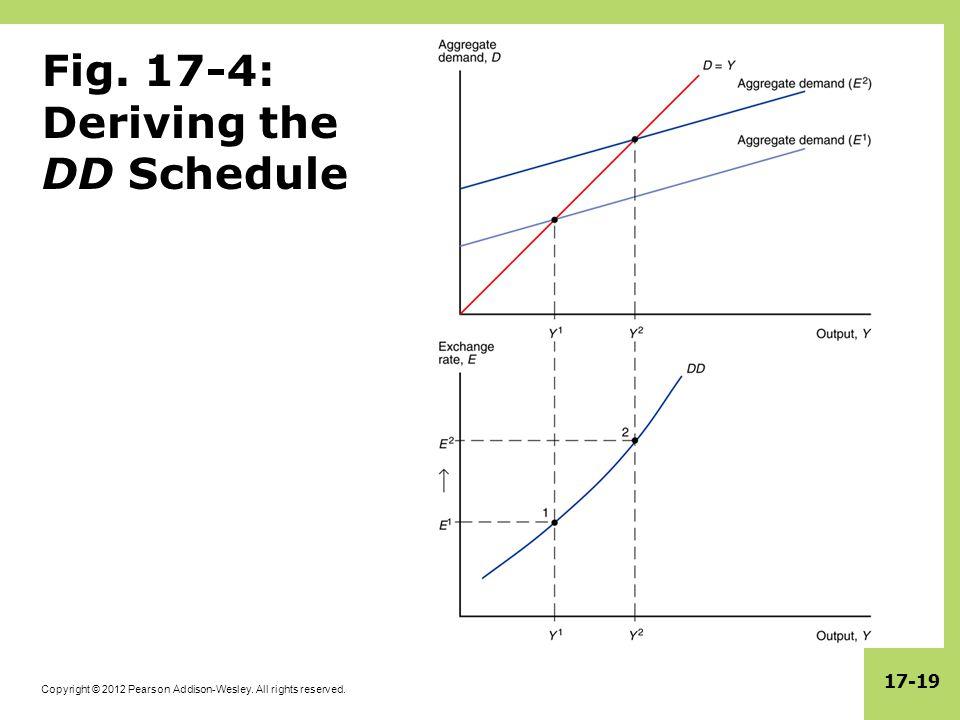Fig. 17-4: Deriving the DD Schedule