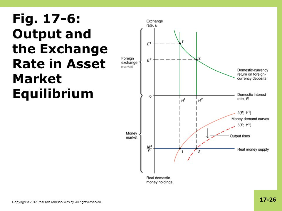 Fig. 17-6: Output and the Exchange Rate in Asset Market Equilibrium