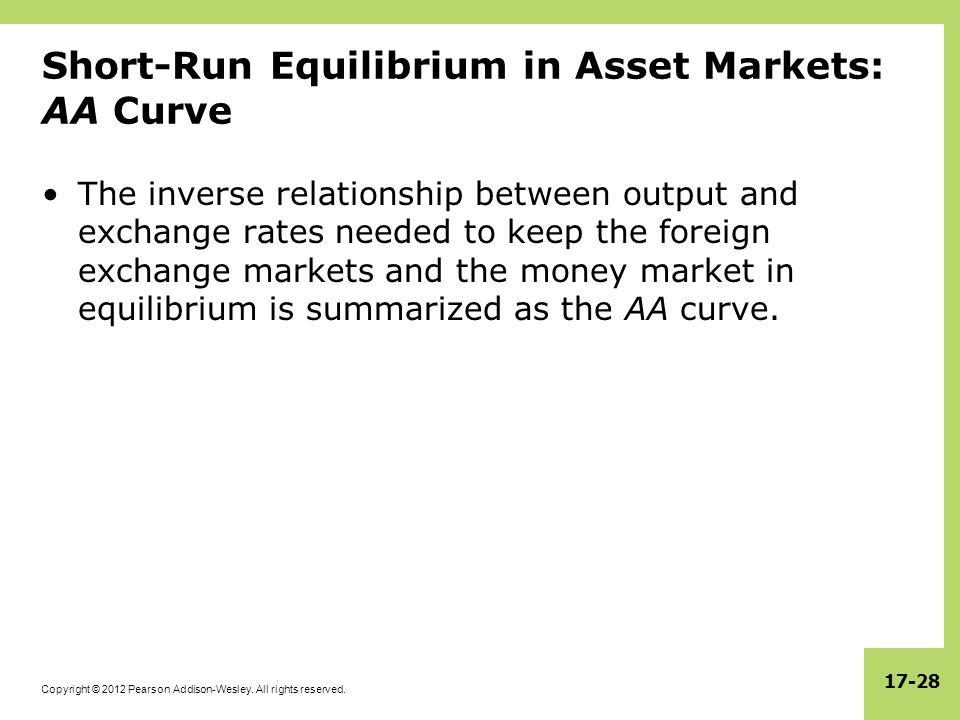 Short-Run Equilibrium in Asset Markets: AA Curve
