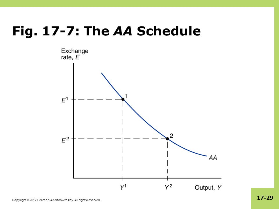 Fig. 17-7: The AA Schedule