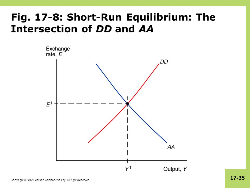 Fig. 17-8: Short-Run Equilibrium: The Intersection of DD and AA