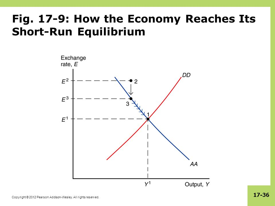 Fig. 17-9: How the Economy Reaches Its Short-Run Equilibrium