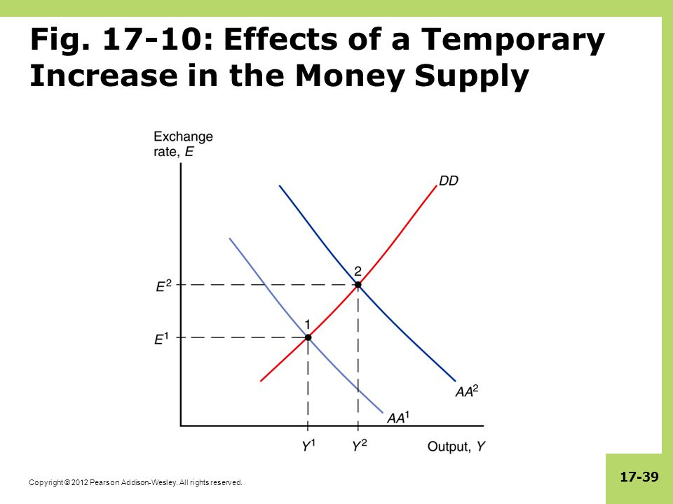 Fig. 17-10: Effects of a Temporary Increase in the Money Supply