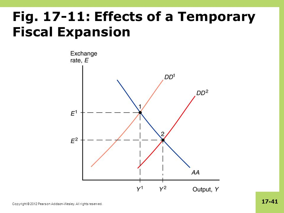 Fig. 17-11: Effects of a Temporary Fiscal Expansion