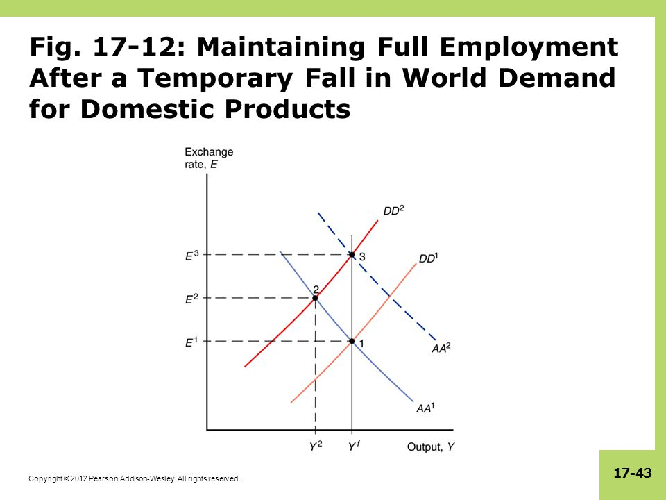 Fig. 17-12: Maintaining Full Employment After a Temporary Fall in World Demand for Domestic Products